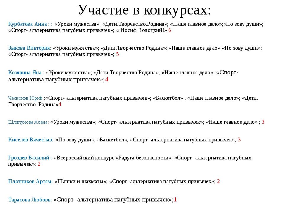 Участие в конкурсах: Курбатова Анна : : «Уроки мужества»; «Дети.Творчество.Ро...