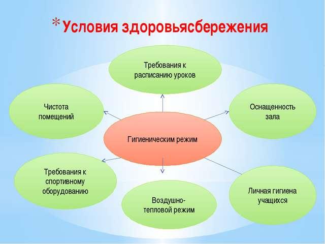 Условия здоровьясбережения Гигиеническим режим Требования к расписанию уроков...