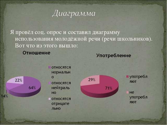 Я провёл соц. опрос и составил диаграмму использования молодёжной речи (речи...