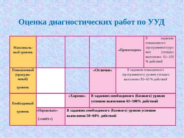 Оценка диагностических работ по УУД