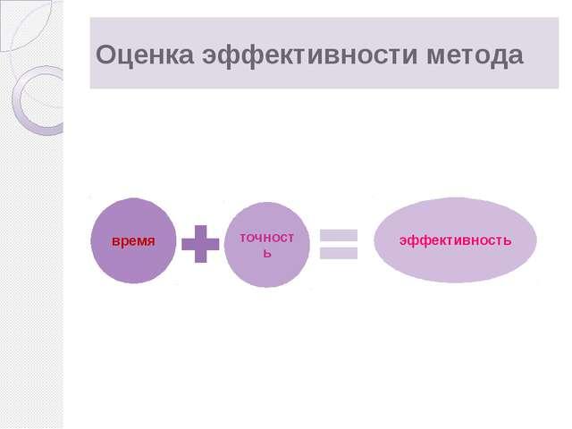 Оценка эффективности метода