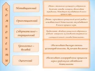 компоненты Мотивационный Ориентационный Содержательно –операционный Ценностно