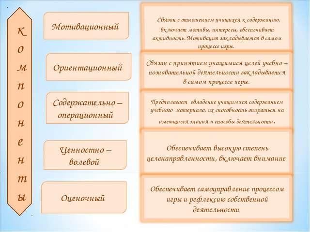 компоненты Мотивационный Ориентационный Содержательно –операционный Ценностно...