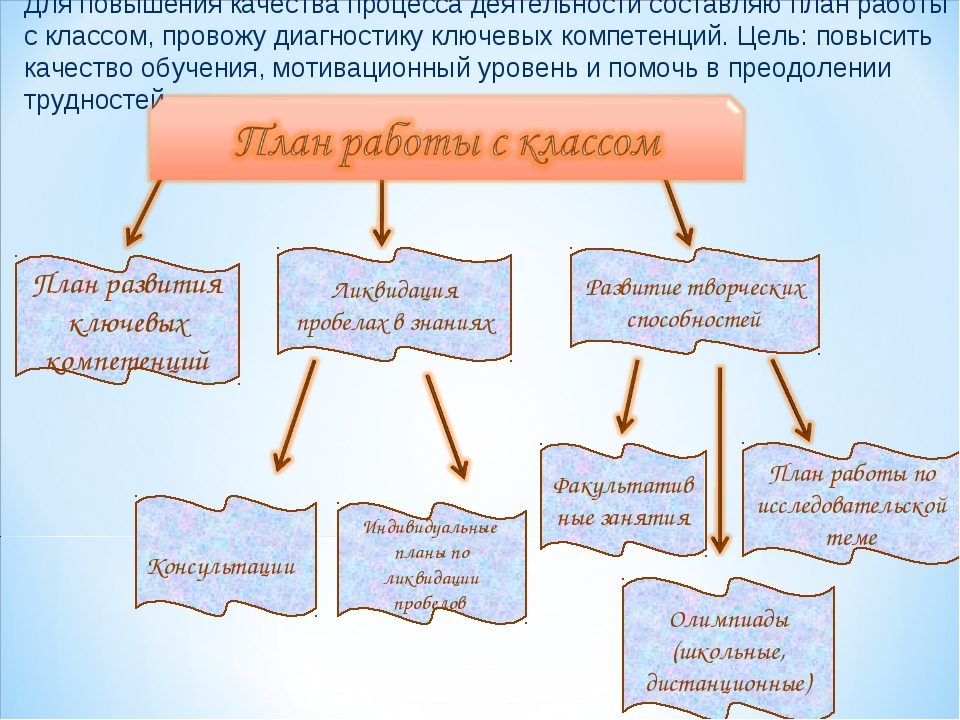 Для повышения качества процесса деятельности составляю план работы с классом,...