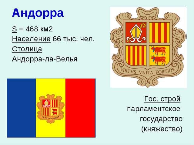 Андорра S = 468 км2 Население 66 тыс. чел. Столица Андорра-ла-Велья  Го...