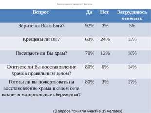Результаты социального опроса жителей с. Колесниково (В опросе приняли участ