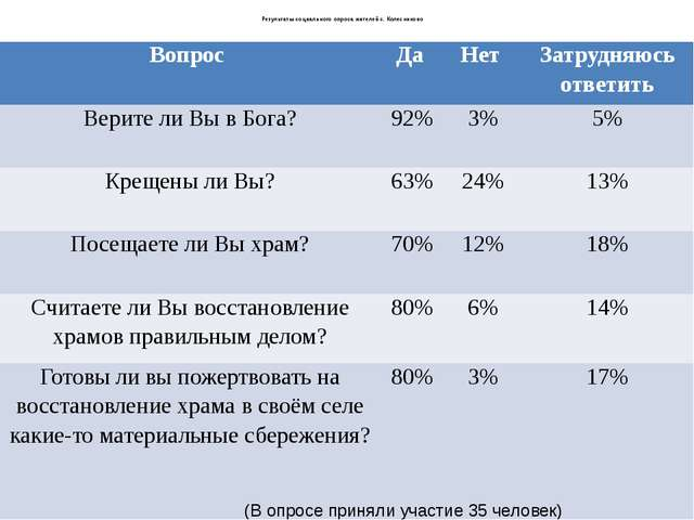 Результаты социального опроса жителей с. Колесниково (В опросе приняли участ...