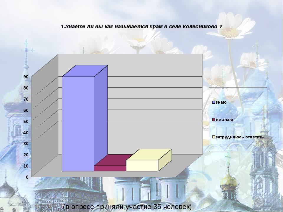 1.Знаете ли вы как называется храм в селе Колесниково ? (в опросе приняли уч...