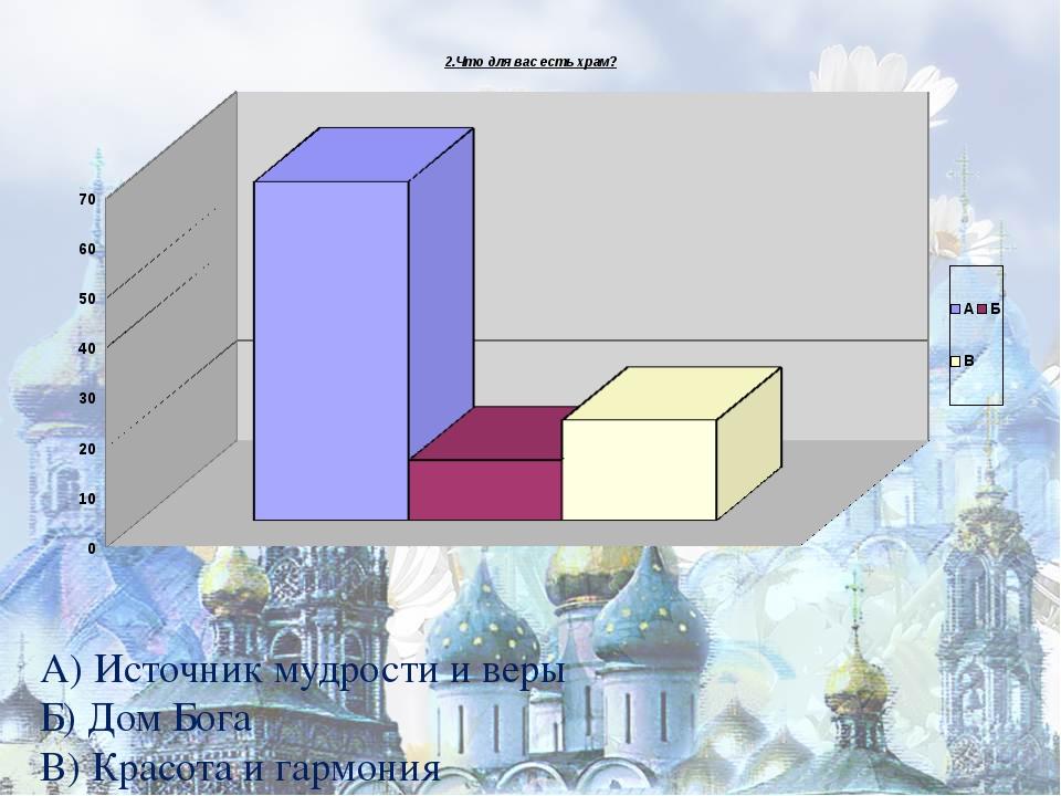 2.Что для вас есть храм? А) Источник мудрости и веры Б) Дом Бога В) Красота...