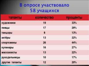 талантыколичествопроценты художники1933% певцы1729% танцоры813% актёр