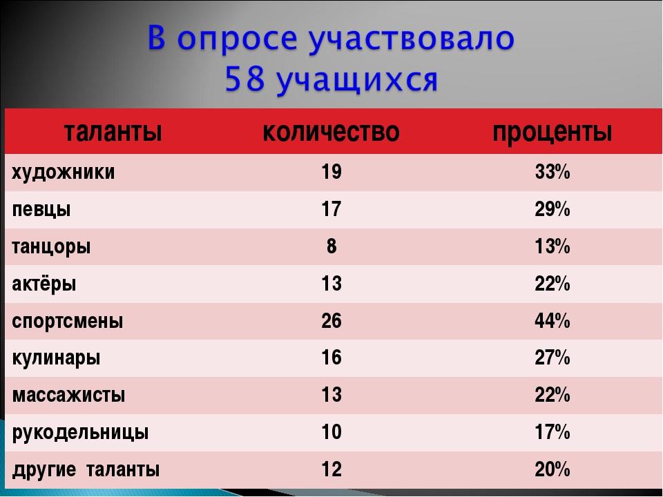 талантыколичествопроценты художники1933% певцы1729% танцоры813% актёр...