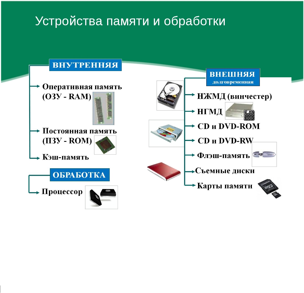 Дополнительные устройства