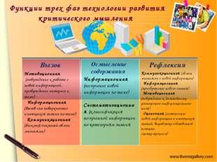 Функции трех фаз технологии развития критического мышления Мотивационная (