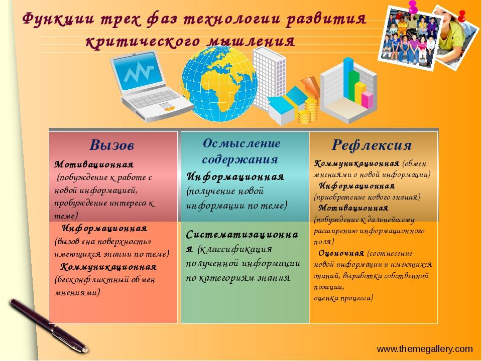 Функции трех фаз технологии развития критического мышления Мотивационная (...