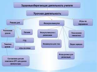 Здоровьесберегающая деятельность учителя Урочная деятельность Режим дня Распи