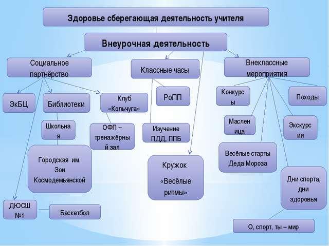 Здоровье сберегающая деятельность учителя Внеурочная деятельность Социальное...