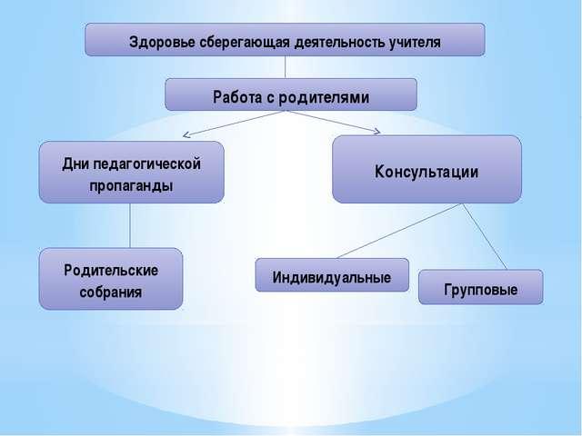 Здоровье сберегающая деятельность учителя Работа с родителями Дни педагогичес...