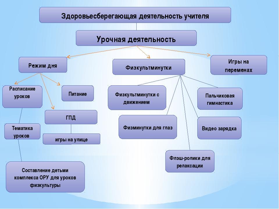 Здоровьесберегающая деятельность учителя Урочная деятельность Режим дня Распи...
