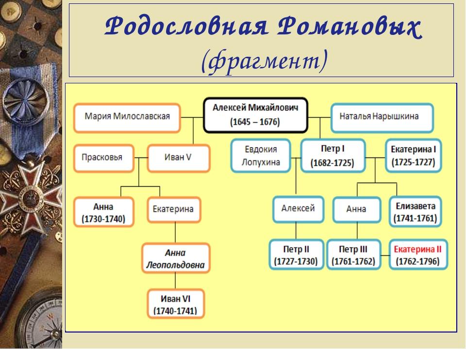 Родословная Романовых (фрагмент)