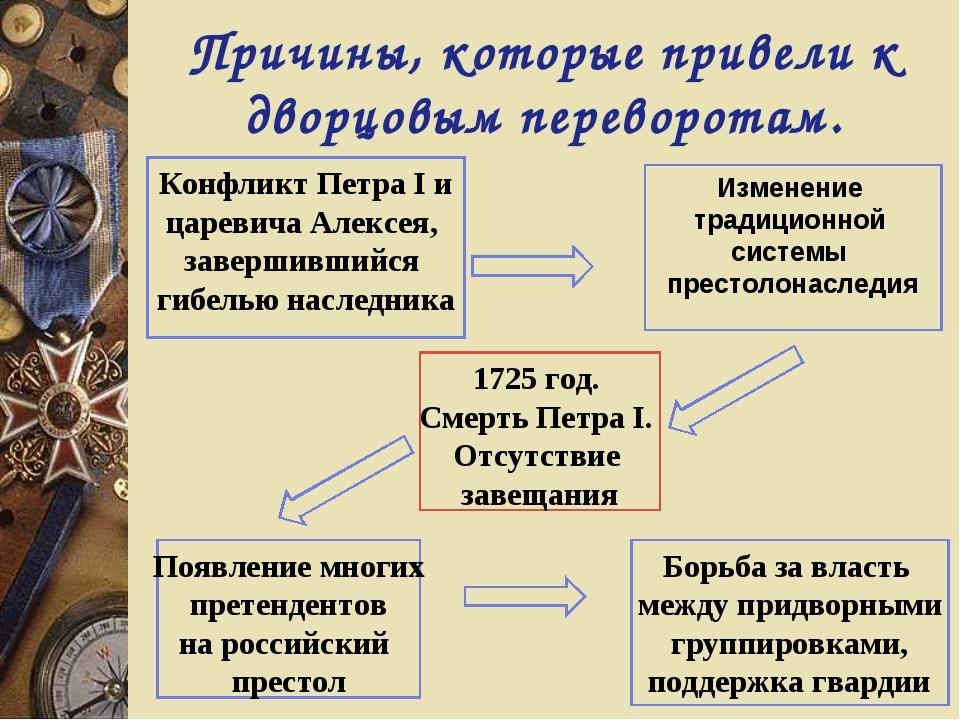 Причины, которые привели к дворцовым переворотам. Конфликт Петра I и царевича...