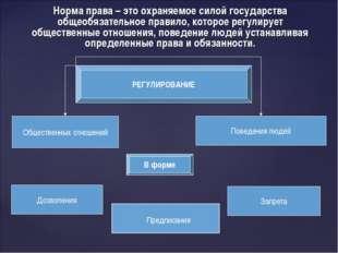 РЕГУЛИРОВАНИЕ Общественных отношений Поведения людей В форме Дозволения Запре