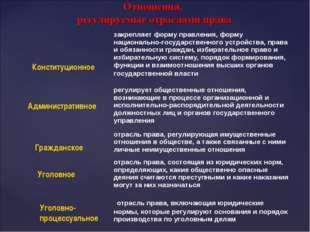 Отношения, регулируемые отраслями права Конституционное Административное Граж