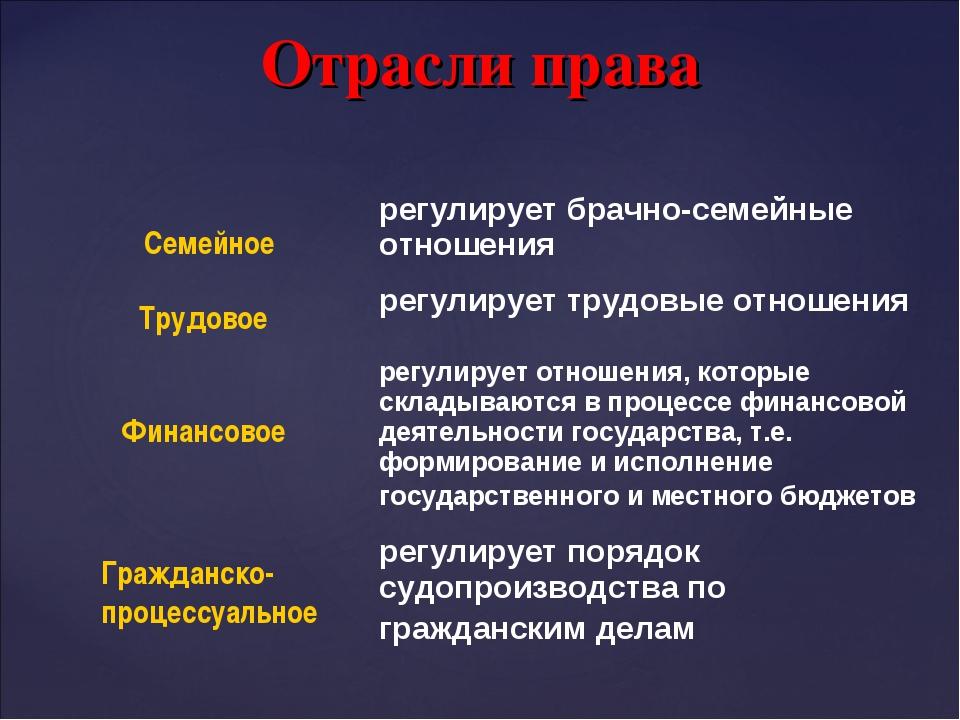 Отрасли права Семейное Финансовое Трудовое Гражданско- процессуальное регули...