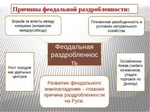 Феодальная раздробленность Рост городов как удельных центров Ослабление Киева