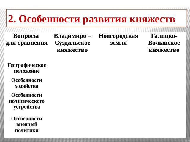 2. Особенности развития княжеств Вопросы для сравнения Владимиро – Суздальско...