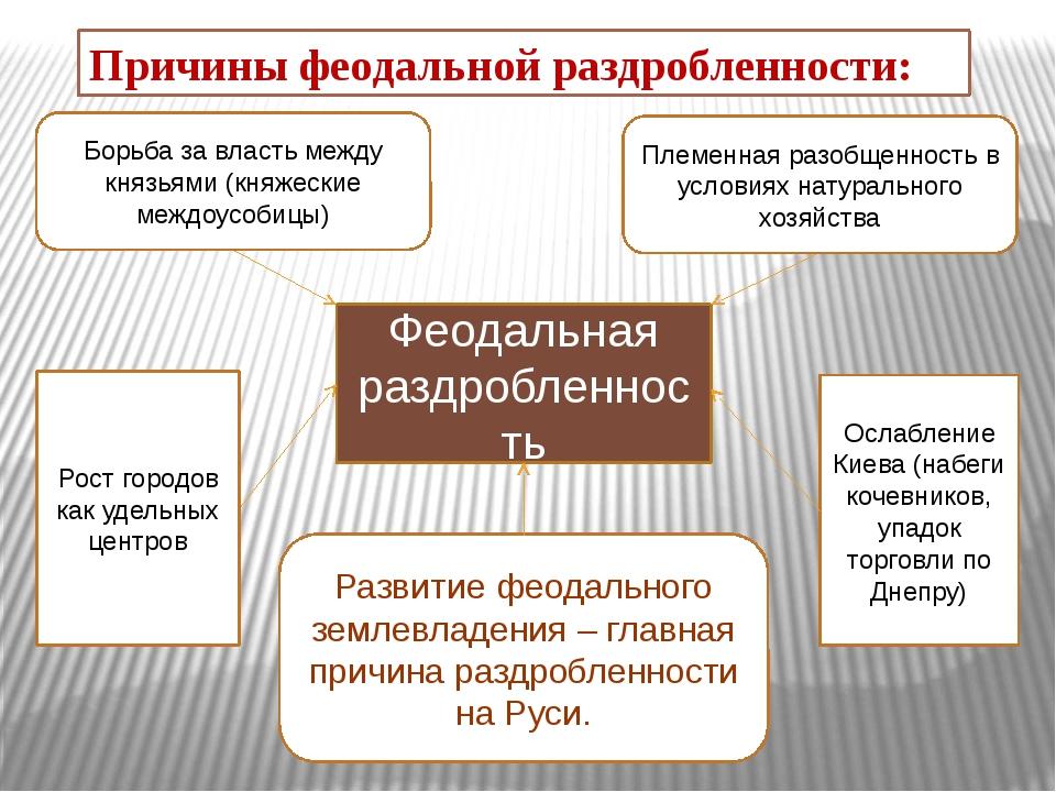 Феодальная раздробленность Рост городов как удельных центров Ослабление Киева...