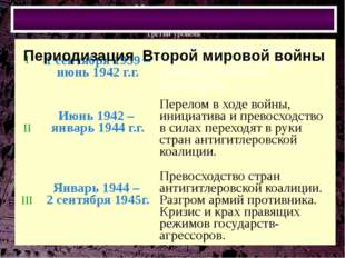 Периодизация Второй мировой войны I 1 сентября 1939 – июнь 1942 г.г. Расширя