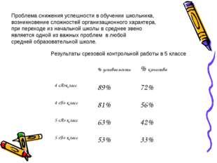 Проблема снижения успешности в обучении школьника, возникновение сложностей о