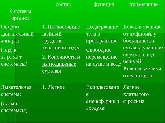 Системы органовсоставфункцияпримечание Опорно- двигательный аппарат (терә...