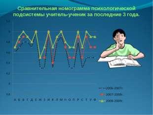 Сравнительная номограмма психологической подсистемы учитель-ученик за последн