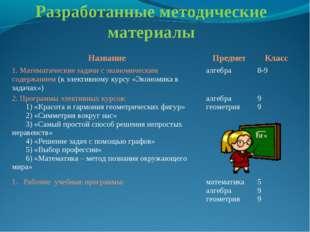 Разработанные методические материалы НазваниеПредметКласс 1. Математические
