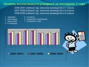 Уровень воспитанности учащихся за последние 3 года. 2006-2007 учебный год- кл