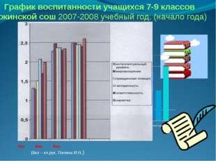 7кл 8кл 9кл (8кл – кл.рук. Пачина И.Н.) График воспитанности учащихся 7-9 кла