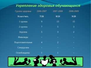 Укрепление здоровья обучающихся Группа здоровья2006-20072007-20082008-2009