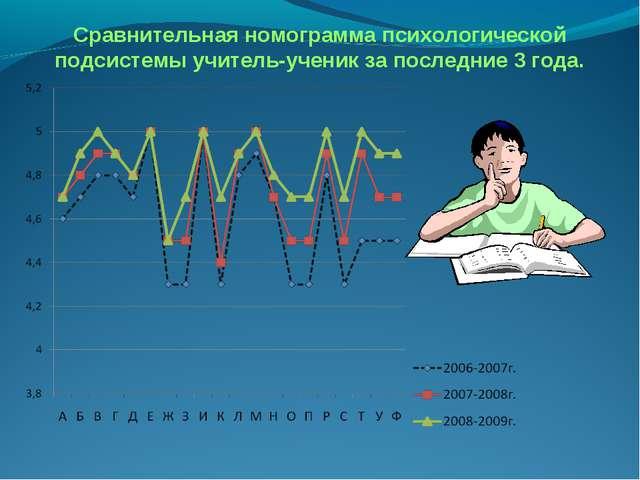 Сравнительная номограмма психологической подсистемы учитель-ученик за последн...