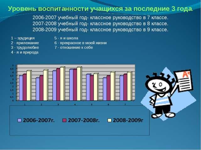 Уровень воспитанности учащихся за последние 3 года. 2006-2007 учебный год- кл...