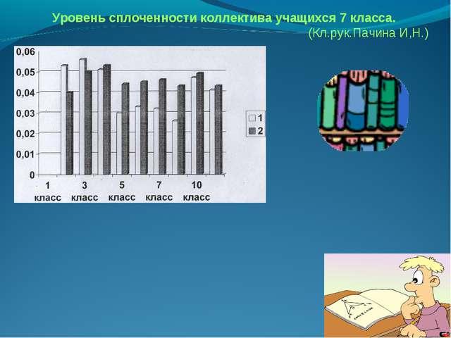 Уровень сплоченности коллектива учащихся 7 класса. (Кл.рук.Пачина И,Н.)
