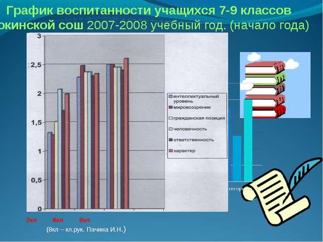 7кл 8кл 9кл (8кл – кл.рук. Пачина И.Н.) График воспитанности учащихся 7-9 кла...