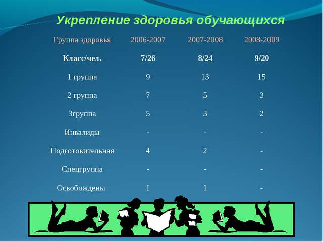 Укрепление здоровья обучающихся Группа здоровья2006-20072007-20082008-2009...