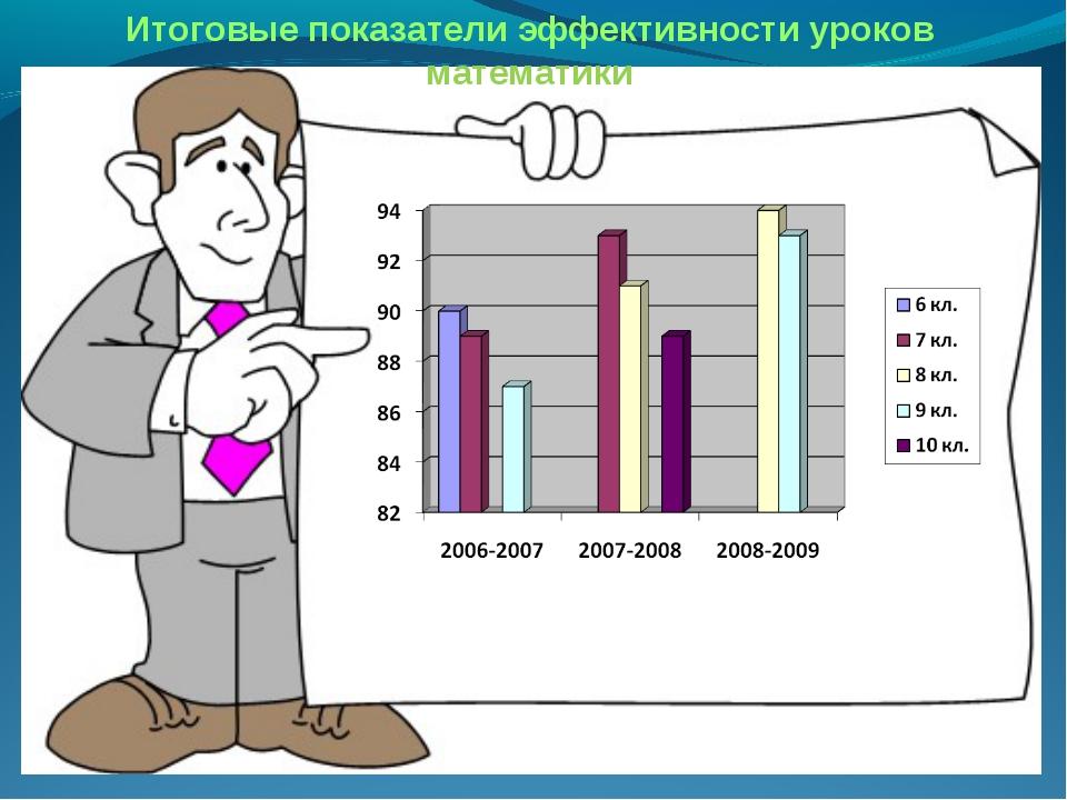 Итоговые показатели эффективности уроков математики