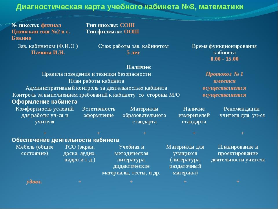 Диагностическая карта учебного кабинета №8, математики № школы: филиал Цнинск...