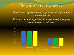 Результаты проекта Показатели образовательных достижений обучающихся по мате