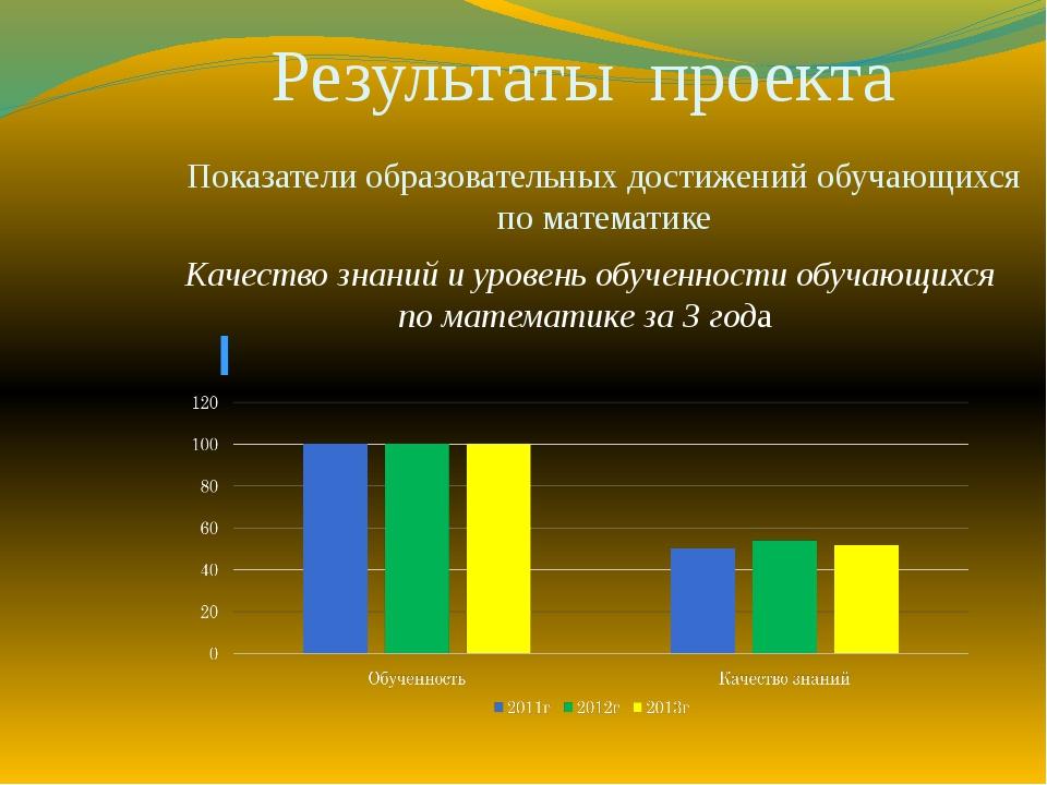 Результаты проекта Показатели образовательных достижений обучающихся по мате...