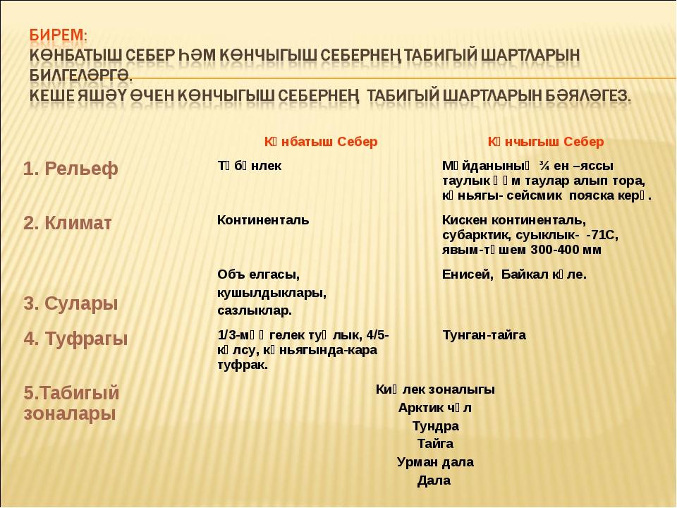 Көнбатыш Себер  Көнчыгыш Себер 1. Рельеф Түбәнлек Мәйданының ¾ ен –яссы...