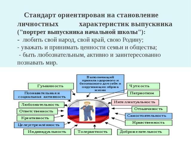 """Стандарт ориентирован на становление личностных характеристик выпускника (""""п..."""