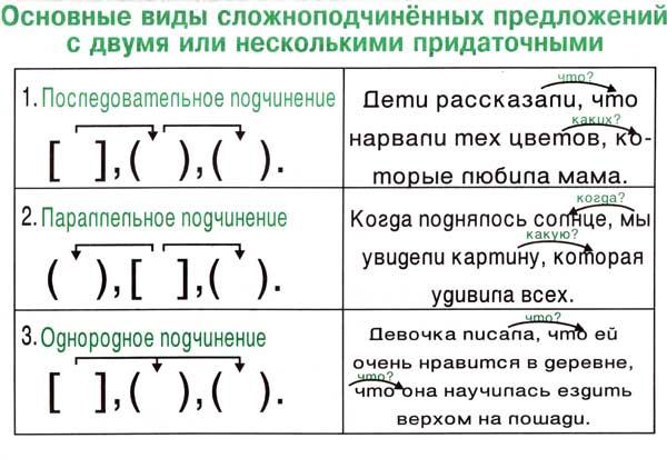 Синтаксис в таблицах - русский язык без проблем